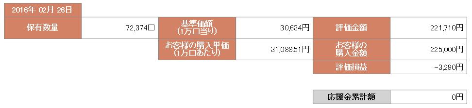 ひふみ投信(平成28年2月26日)