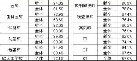 2016合格率