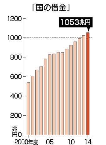 20160325国の借金