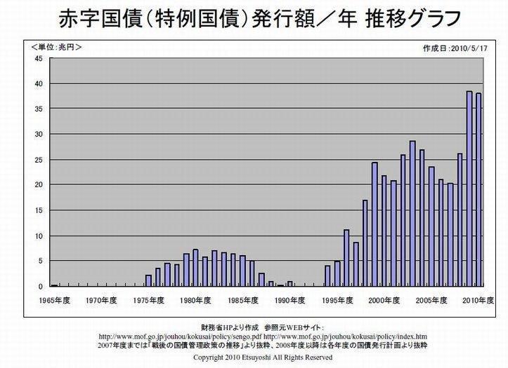 20160325赤字発行額の推移