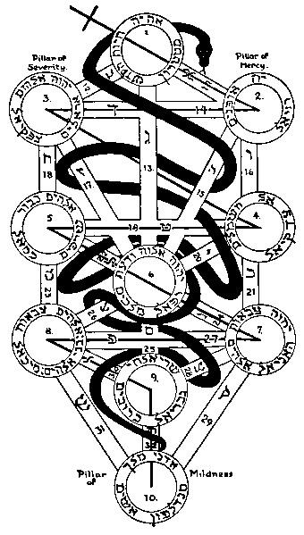 カバラ(ユダヤ教神秘主義)生命の樹 by占いとか魔術とか所蔵画像
