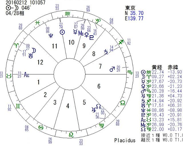 占星術ホロスコープで見る浮気癖 by占いとか魔術とか所蔵画像