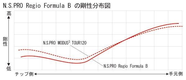 regio formula B2