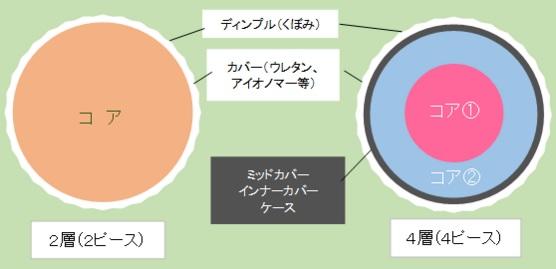 ball構造