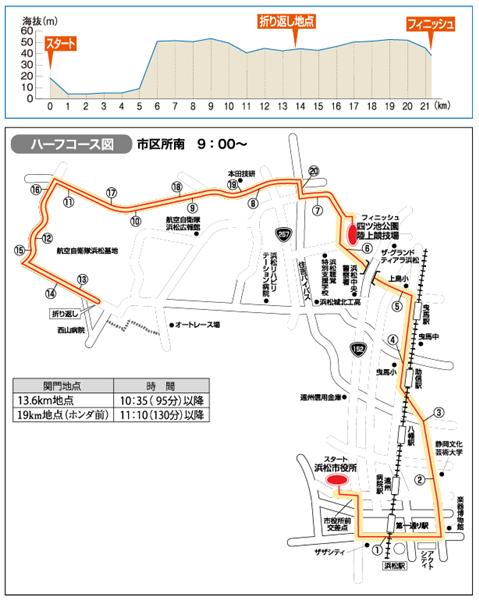 浜松シティマラソンコース