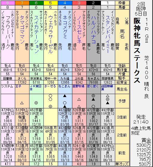 160228阪神牝馬