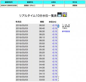 16-03-03水位マイナス15cm