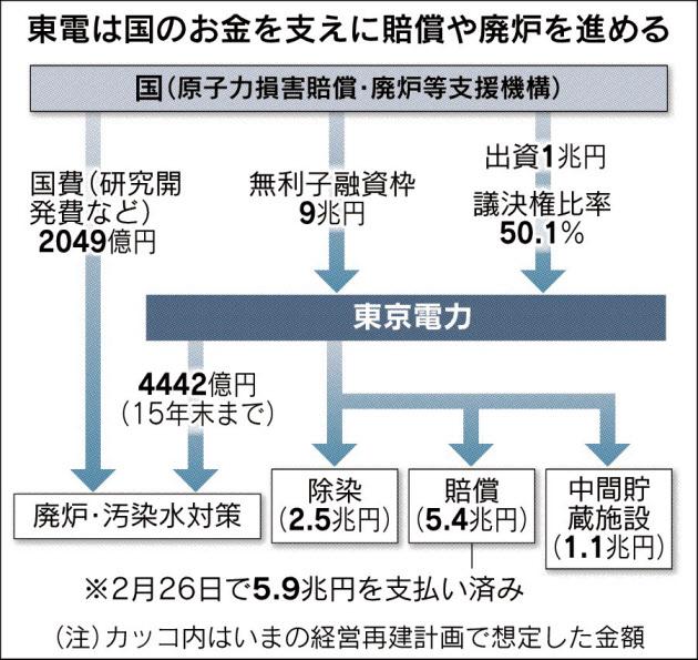 福島関連費用実績
