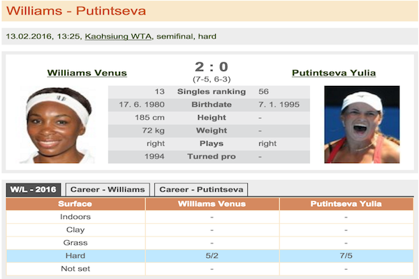 Williams - Putintseva