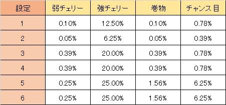 ニンジャガイデン AT直撃当選率