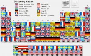発見者国別元素周期表