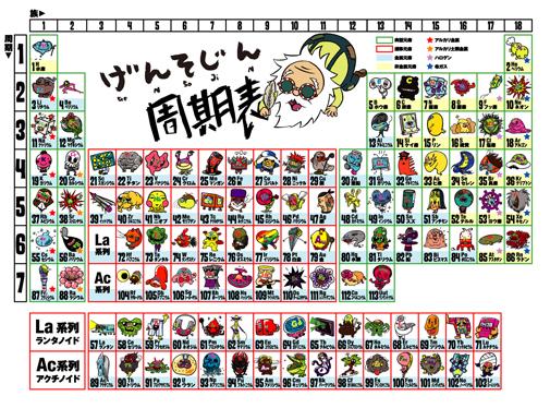げんそじん 元素キャラクターBOOK