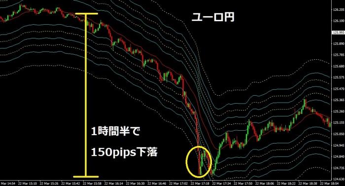 ユーロ円0322
