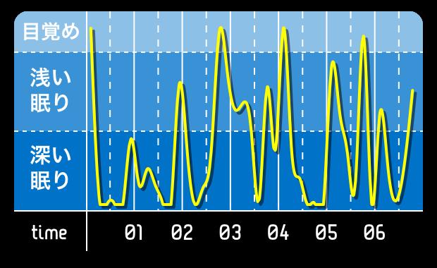 睡眠0221