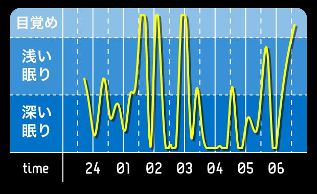 睡眠0222