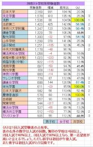 神奈川学校別受験者数