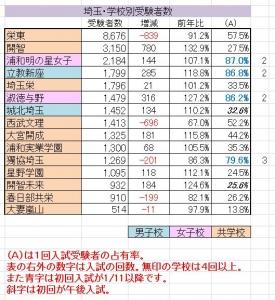 学校別受験者数埼玉