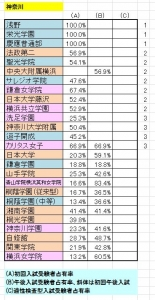 神奈川占有率