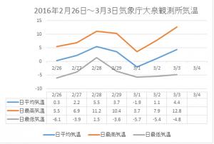 20160206-0304大泉気温グラフ