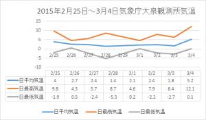 20150225-0304大泉気温グラフ