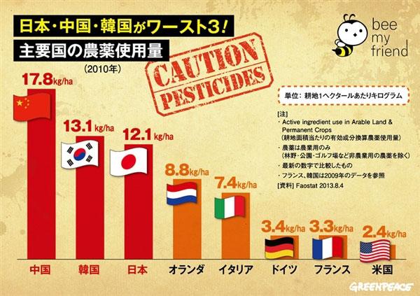 中国・韓国に次ぐ農薬使用量