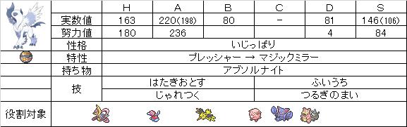 【ステ】メガアブソル