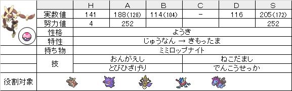 【ステ】メガミミロップ