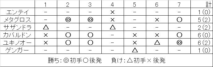 【オフ】関東予選