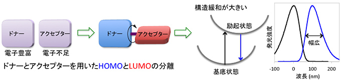 JST_Kansai-gakuin-Univ_OLED-material_DABNA_image3.jpg