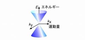 Tohoku-univ_graphene_dilacorn_image1.jpg