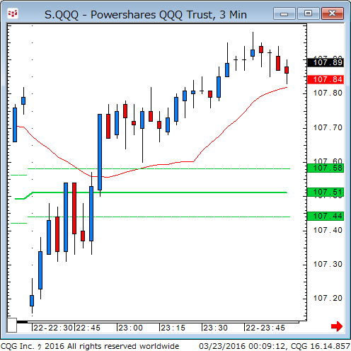 160322_100915_CQG_Classic_Chart_S_QQQ_-_Powershares_QQQ_Trust_3_Min.png