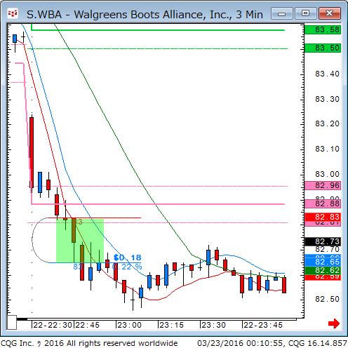 160322_101058_CQG_Classic_Chart_S_WBA_-_Walgreens_Boots_Alliance_Inc_3_Min.png