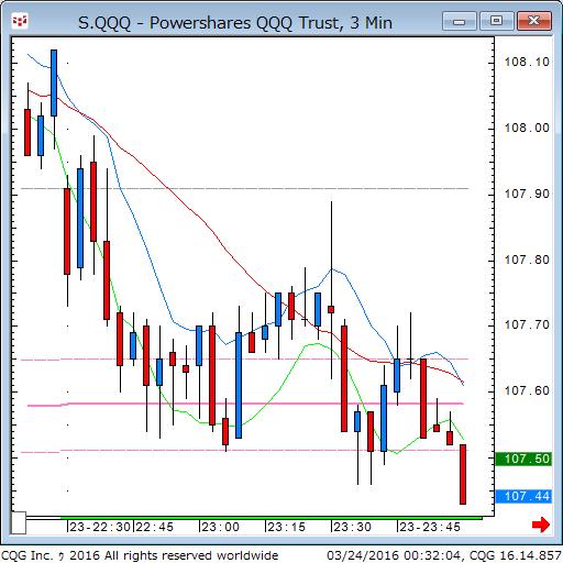 160323_103100_CQG_Classic_Chart_S_QQQ_-_Powershares_QQQ_Trust_3_Min.png