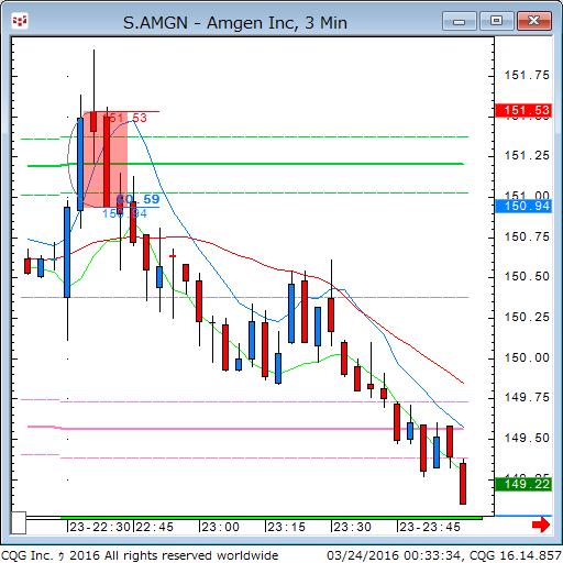 160323_103338_CQG_Classic_Chart_S_AMGN_-_Amgen_Inc_3_Min.png