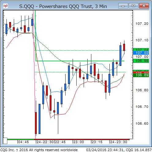 160324_094435_CQG_Classic_Chart_S_QQQ_-_Powershares_QQQ_Trust_3_Min.png