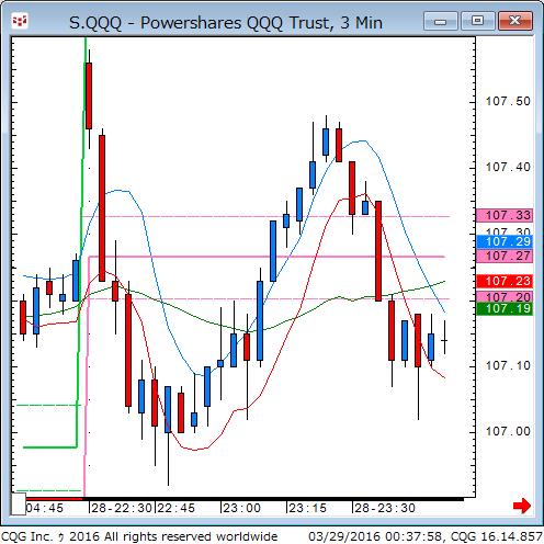 160328_103759_CQG_Classic_Chart_S_QQQ_-_Powershares_QQQ_Trust_3_Min.png