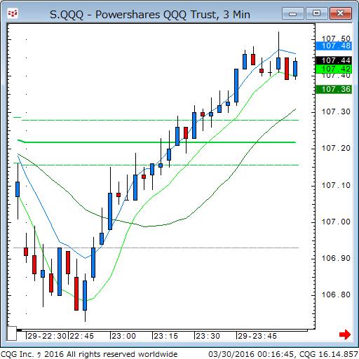 160329_101646_CQG_Classic_Chart_S_QQQ_-_Powershares_QQQ_Trust_3_Min.png