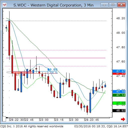 160329_101834_CQG_Classic_Chart_S_WDC_-_Western_Digital_Corporation_3_Min.png
