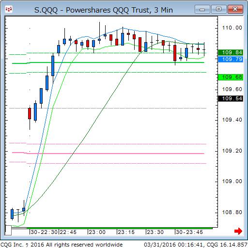 160330_101643_CQG_Classic_Chart_S_QQQ_-_Powershares_QQQ_Trust_3_Min.png