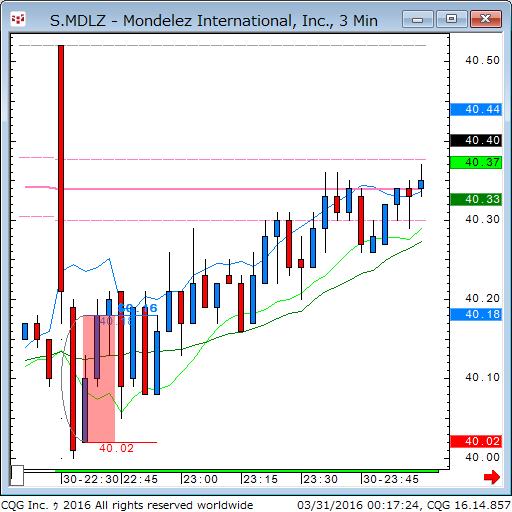 160330_101725_CQG_Classic_Chart_S_MDLZ_-_Mondelez_International_Inc_3_Min.png