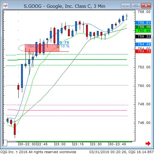 160330_102028_CQG_Classic_Chart_S_GOOG_-_Google_Inc_Class_C_3_Min.png