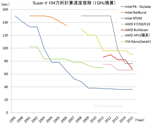 Super-PI速度推移04-2