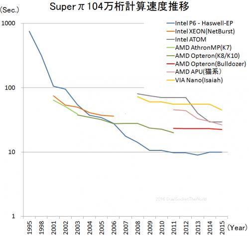 Super-PI速度推移05-2