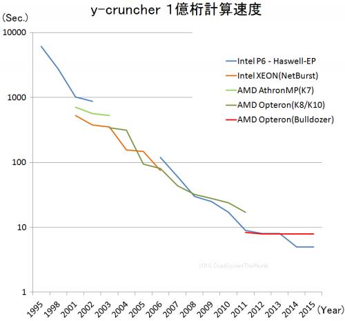 y-cruncher速度推移02