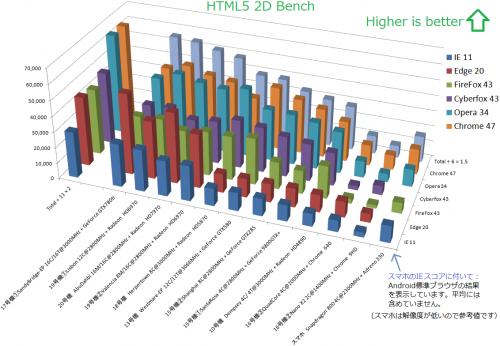 HTML52DBenchResult7.png