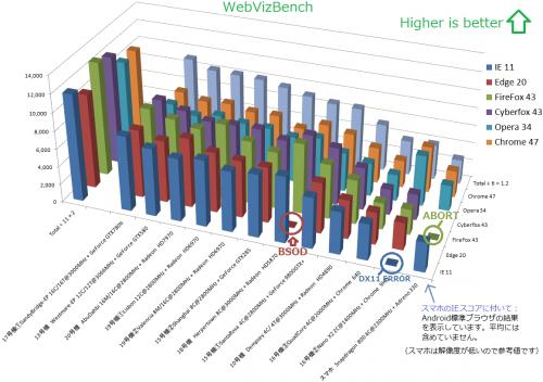 WebVizBenchResult7-2.png