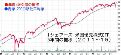 優先株式チャート