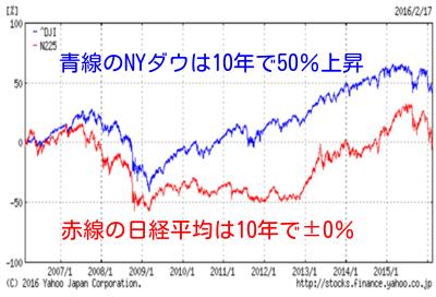 日米10年比較