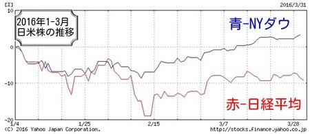 日米3ヶ月比較