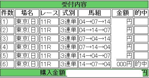 2016フェブラリーS三連単3頭ボックス